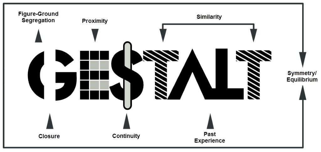 Gestalt therapy is a psychotherapy that increases a client's awareness of feelings and develops a stronger ability to face daily-living situations.